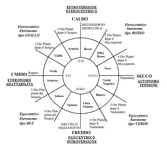 4 D I Quattro Elementi E La Quintessenza